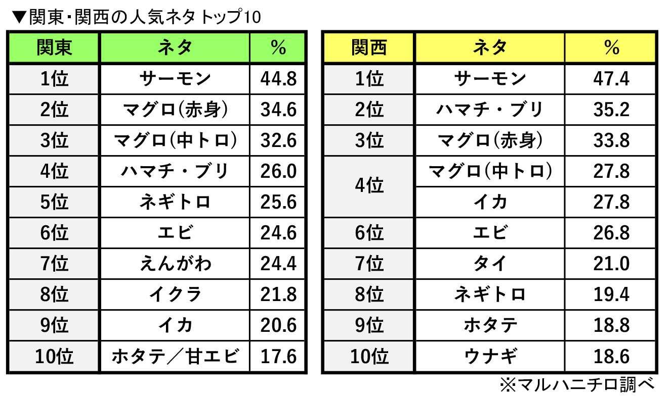 回転寿司の人気ネタランキング2018│人気トップ10とご当地 ...