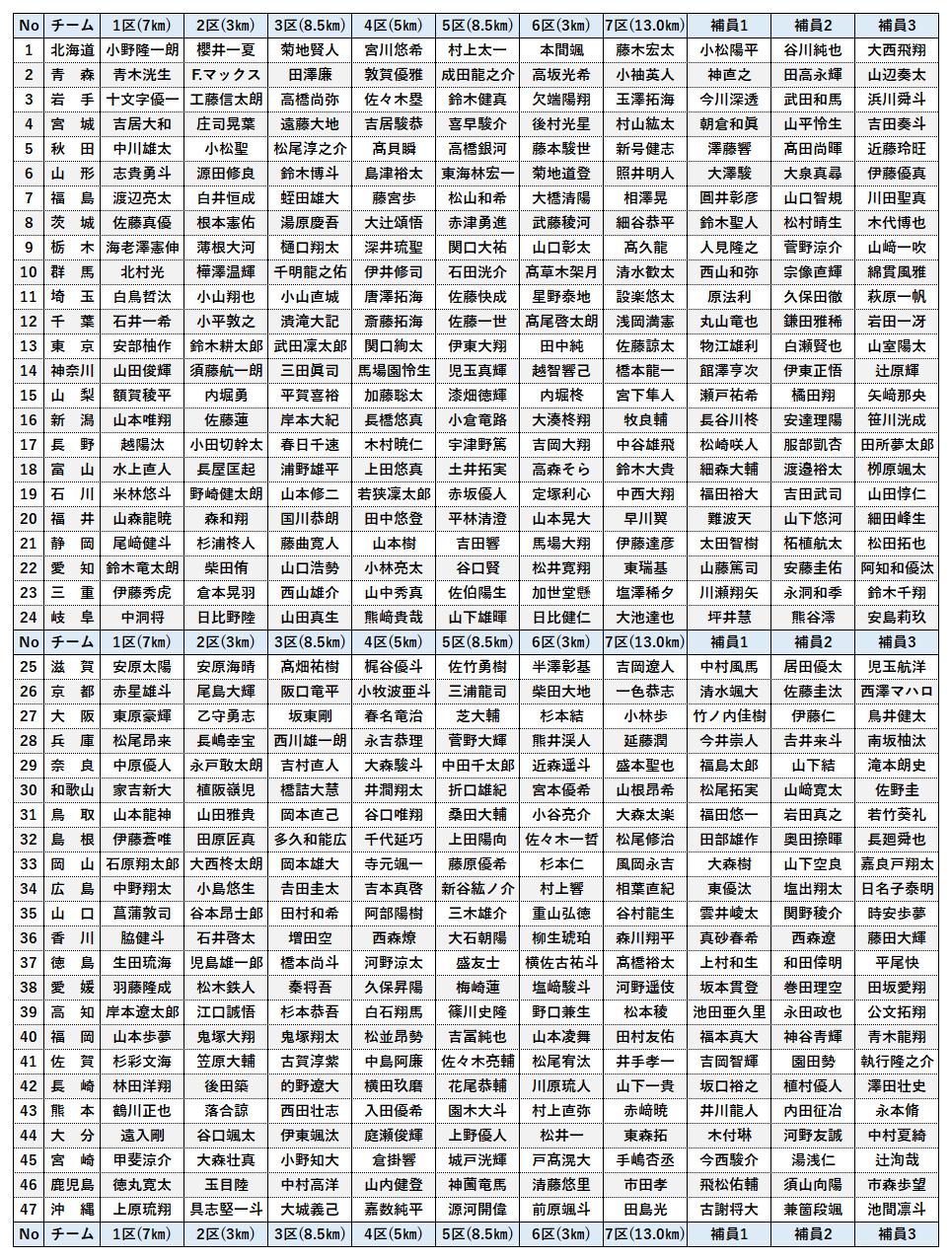 全国 男子 駅伝 2020 天皇盃 第26回 全国男子駅伝 [ひろしま男子駅伝]